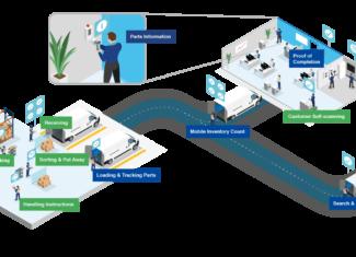 Visión artificial móvil para evitar contagios de empleados y clientes